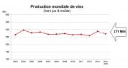 La production mondiale de vin en 2014 est la baisse par rapport à celle de 2013. Moyenne par rapport aux dernières années (OIV).