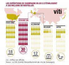 Quels sont les 5 premiers pays importateurs de champagne dans le monde en 2013 ?