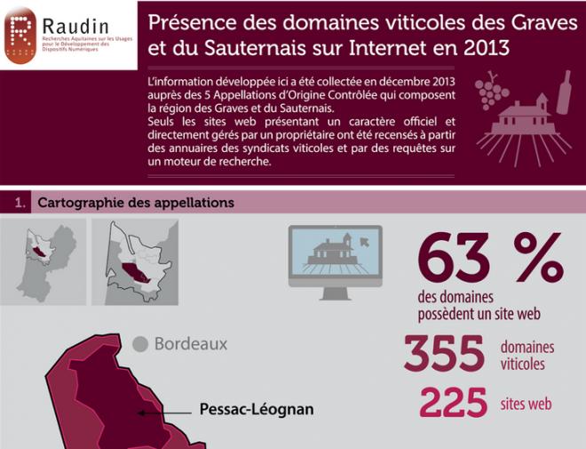 Internet et le vin en Graves et Sauternais en 2013