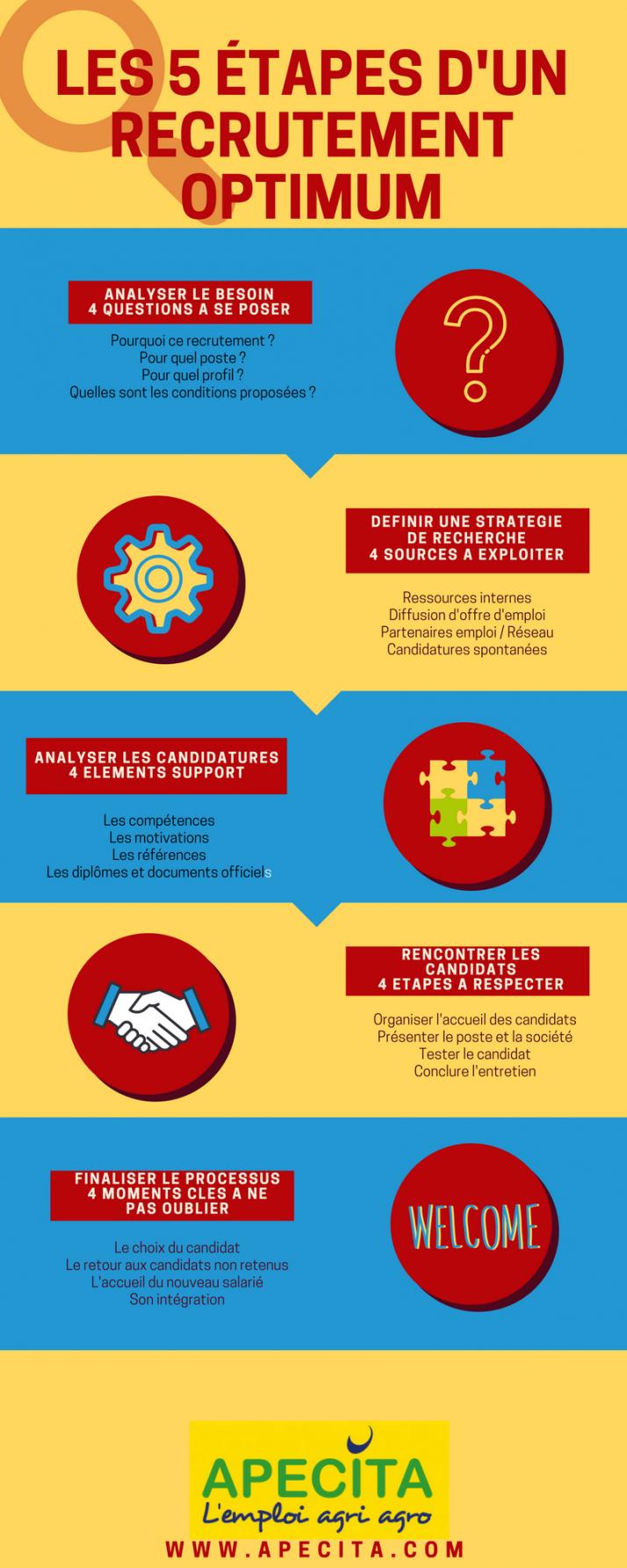 Les 5 étapes du recrutement en agriculture résumées dans une infographie (Apecita)