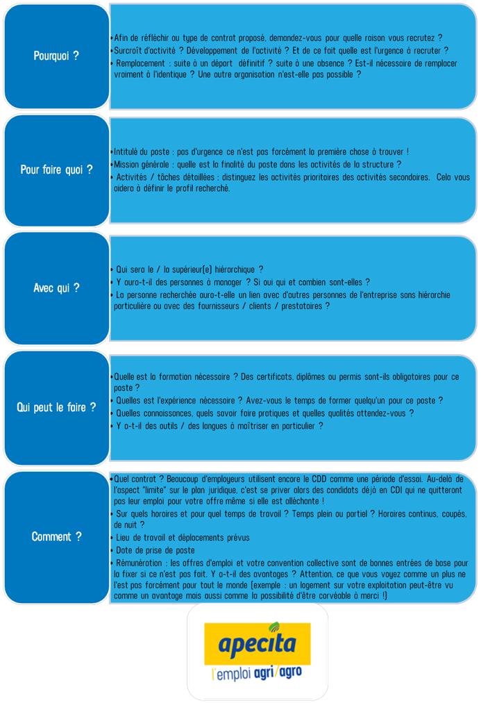 Questions à se poser pour bien préparer son recrutement pour un employeur