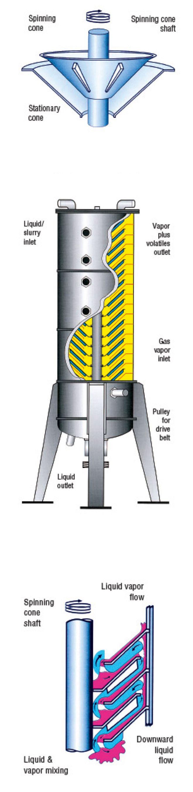 La technique de désalcoolisation utilisant une colonne à cônes rotatifs permet de conserver l'intégralité des arômes du vin présent dans la matrice avant le traitement. Les vins à traiter sont apportés dans des sites industriels dédiés pour être désalcoolisés.
