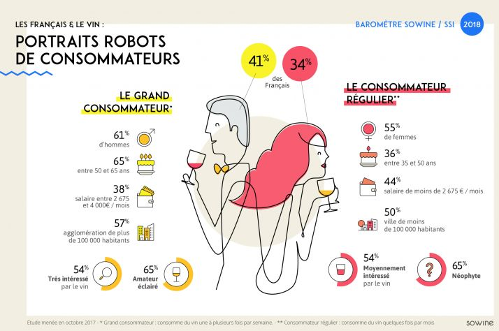 Portrait-robot du consommateur français de vin en 2018