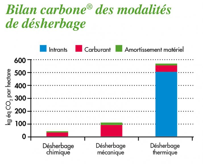 Sous l'angle du bilan carbone®, le désherbage chimique apparaît comme étant le moins émetteur de gaz à effet de serre, par rapport aux autres modalités.