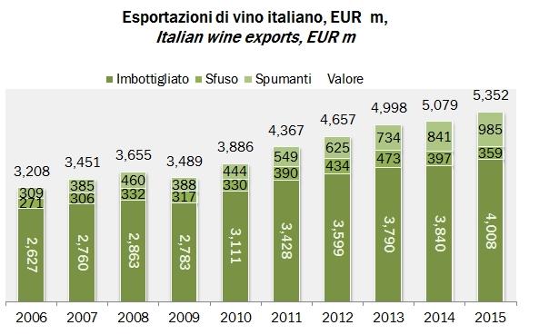 bilan export vin de l'italie en 2015 (source http://www.inumeridelvino.it/)