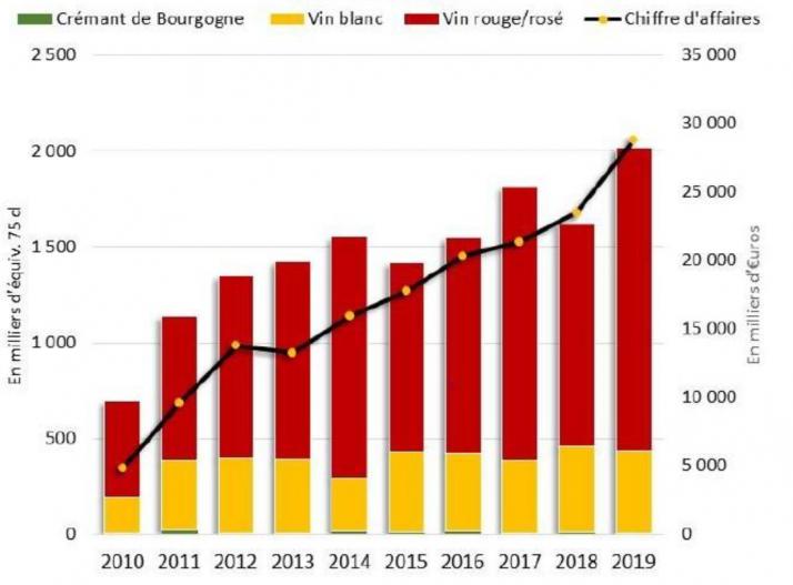 Les ventes de vins de Bourgogne vers la Chine repartent à la hausse en 2019