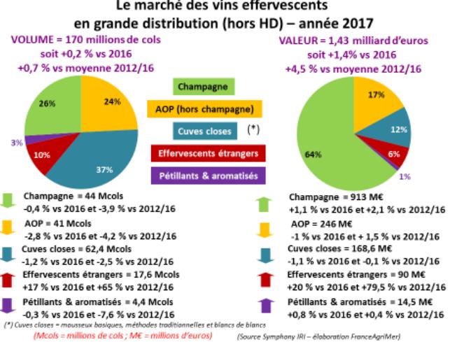 consommation de vins effervescents en France en 2017 par le canal de la grande distribution
