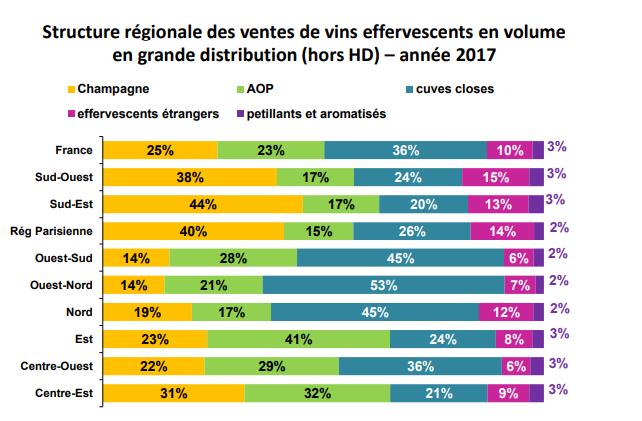 Structure régionale des ventes de vins effervescents en volume en grande distribution (hors HD) – année 2017