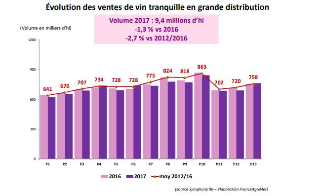 Évolution des ventes de vin tranquille en grande distribution en France