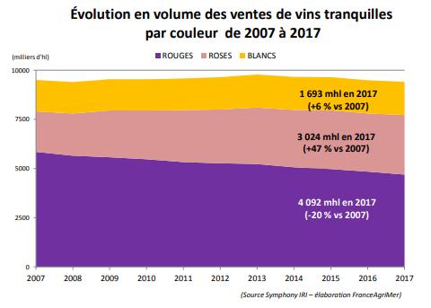 Évolution en volume des ventes de vins tranquilles par couleur de 2007 à 2017 en grande distribution