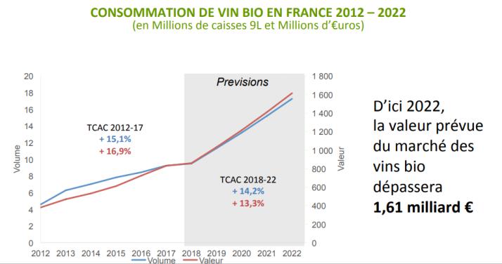 Evolution de la consommation de vin bio en valeur et en volume  (Sudvinbio 2018)