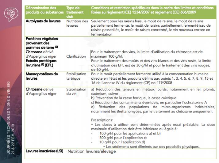 De nouvelles substances œnologiques sont rajoutées dans l'annexe et désormais autorisées en vinification bio