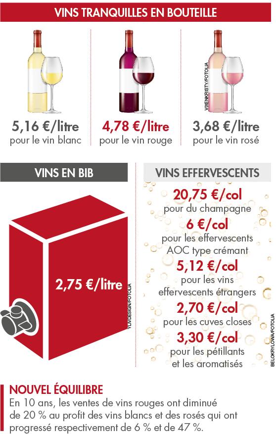 Quel est le prix du vin  en grande surface?