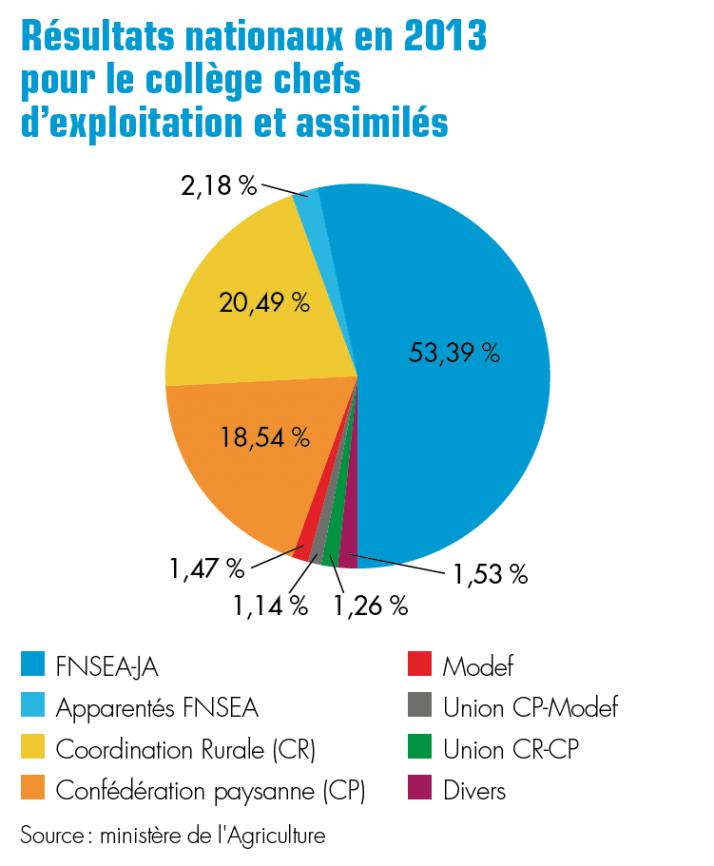 Résultats nationaux en 2013  pour le collège chefs  d'exploitation et assimilés