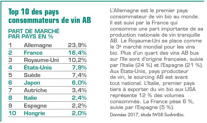 TOP 10 des pays consommateurs de vin AB
