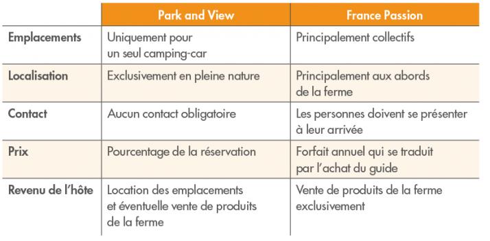 Park and View et France Passion:  des offres différentes