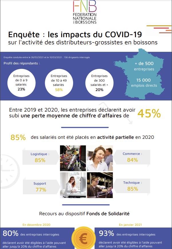 Infographie Enquête : les impacts du COVID-19 sur l'activité des distributeurs-grossistes en boissons