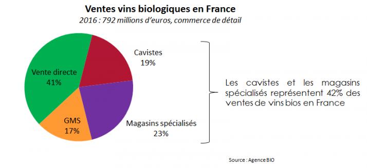 Les circuits de distribution des vin bio en France  en 2016