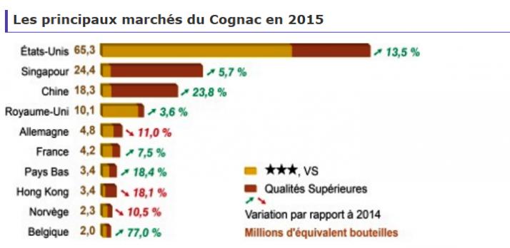 cognac_export_2015.png
