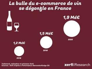 Evolution du chiffre d'affaires généré par la vente en ligne de vin (Xerfi)