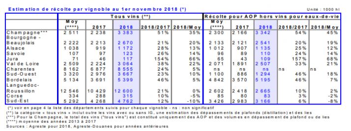Estimation de récolte pour les vendanges 2018 en France (Agreste)