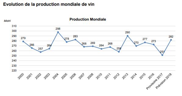 Evolution de la production mondiale de vin