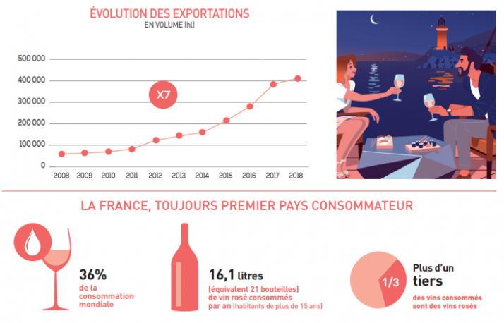 Evolution des ventes de rosés de Provence entre 2008 et 2018