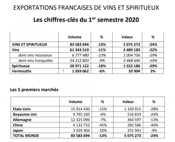 En volume et en valeur, les expéditions de vins et spiritueux de France sont en recul sur le premier semestre 2020