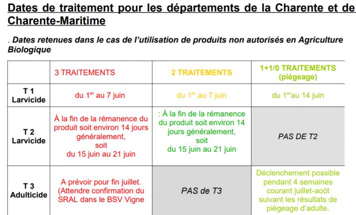 calendrier de traitement 2020 pour la cicadelle de la flavescence dorée en Charente-Maritime