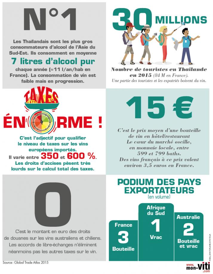 infographie_vin_thailande.png
