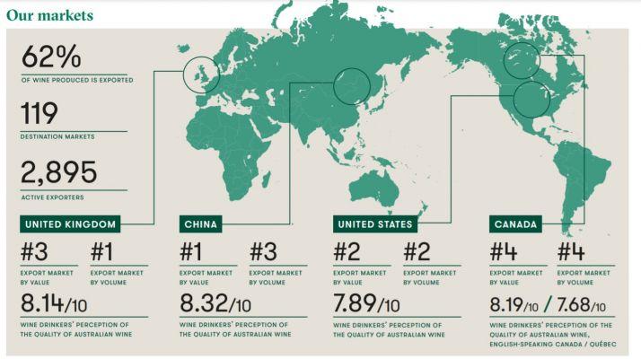 Les 4 principaux marchés à l'export pour les vins australiens sont la Chine, les Etats-Unis, le Canada et la Grande-Bretagne (@Wine Australia)