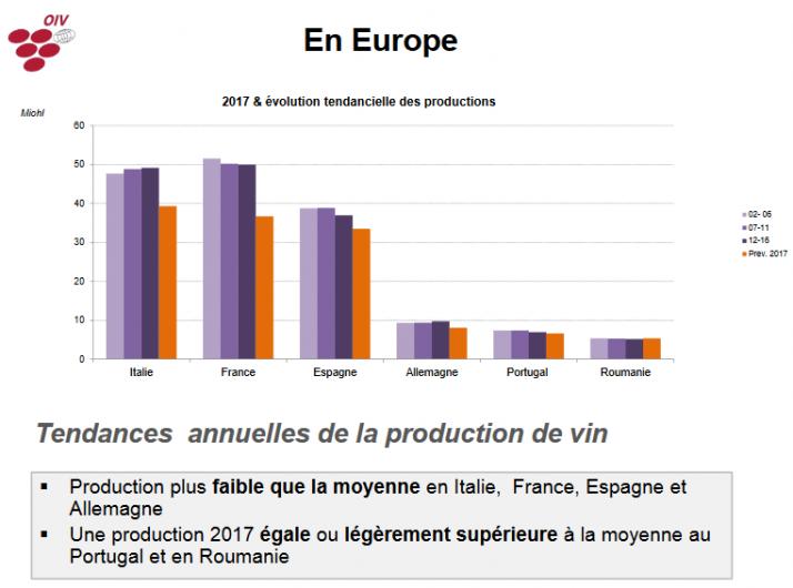 Vin. La production mondiale au plus bas depuis 50 ans