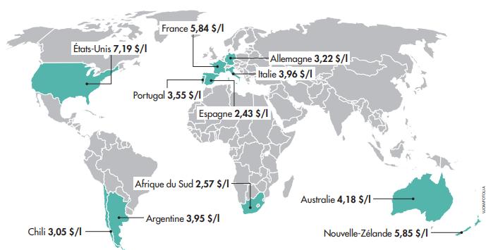 Prix moyen du vin partant vers l'étranger dans les principaux pays producteurs