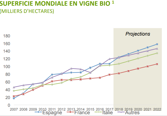 Evolution et projection de la production de vin certifié bio AB dans le monde