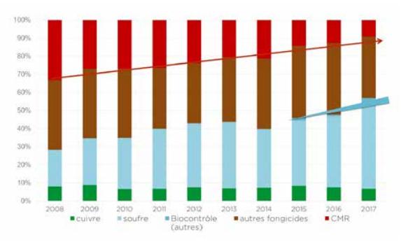 Évolution sur 10 ans du tonnage des matières actives fongicides utilisées dans la vigne en Gironde (fongicides)