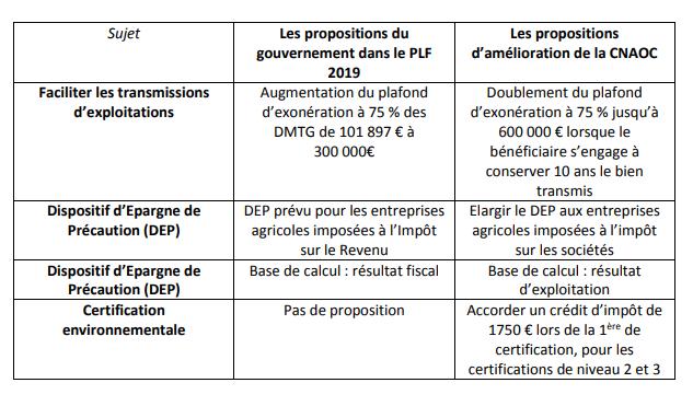 Propositions de la CNAOC sur le projet de loi de finances 2019 appliqués aux viticulteurs