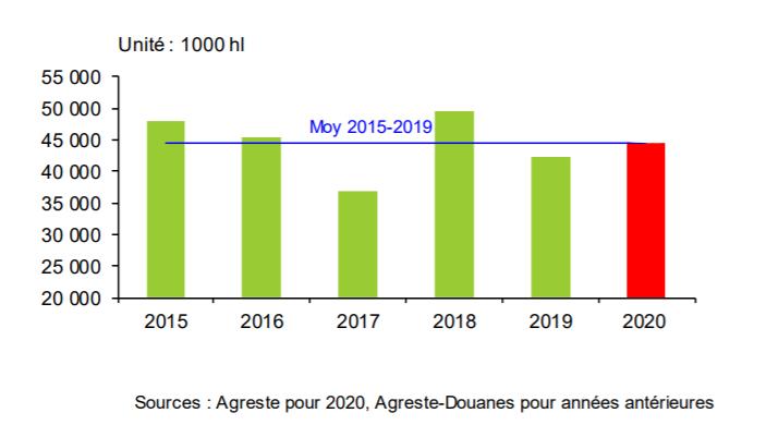 La production viticole française de 2020 est estimée à 45 mhl