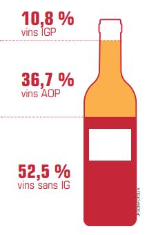 Parts des vins AOC, IGP et sans IG en ESpagne
