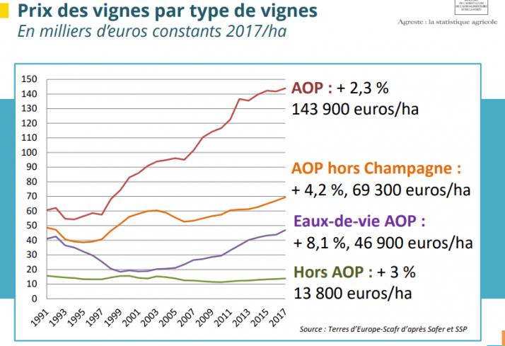 prix du foncier viticole en 2017 d'après la Safer pour les vignes AOC et non AOC
