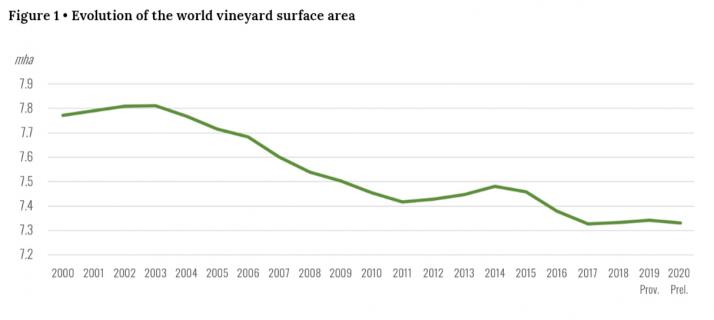 En 2020 la vigne s'étend sur une surface mondiale de 7,3 millions d'hectares d'après l'OIV