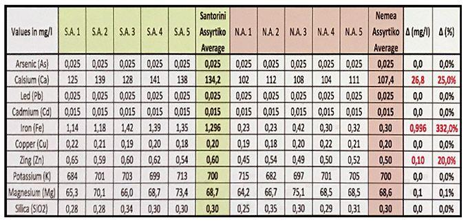 Comparaison de vins issus du cépage assyrtiko de Santorin (volcanique) et du nemea  (non volcanique). Résultat:  zinc: +20%, calcium: +25%, fer: +300%!