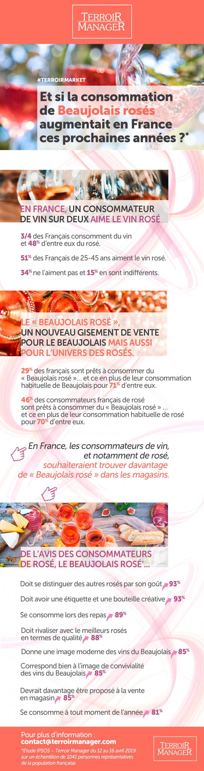 Etude IPSOS & Terroir Manager sur le potentiel du Beaujolais rosé en France