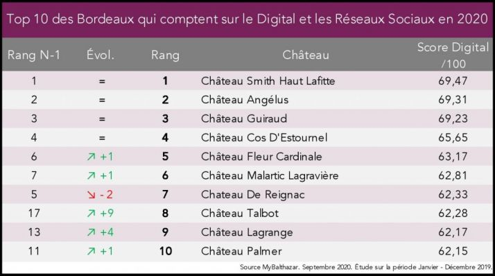 Top 10 des Bordeaux qui comptent sur le digital en 2020
