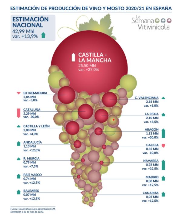 Répartition des volumes de vendanges pour la récolte 2020 par régions espagnoles. Infographie réalisée par la Semana Vitivinicola