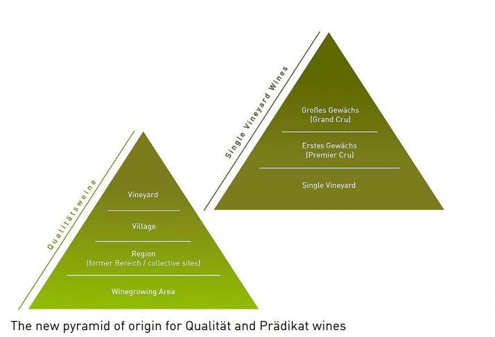 Un modèle hiérarchique à la bourguignonne pour les AOP de vins en Allemagne