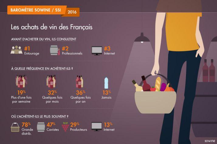 viti_infographie_barometre_sowine_2016_les_achats_de_vin_des_francais.jpg
