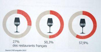 évolution de la présence des vins du languedoc dans les restaurants