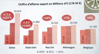 exportations vin languedoc AOC