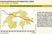 Les producteurs laissent tomber un marché historique où la France a longtemps été en situation de fournisseur privilégié.
