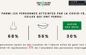 Fin juillet 2020, la proportion de professionnels du vin touchés par le Covid était faible, 2,7%